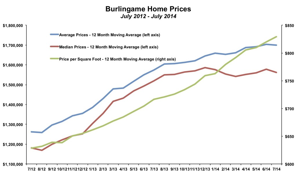 Burlingame Home Prices July 2014