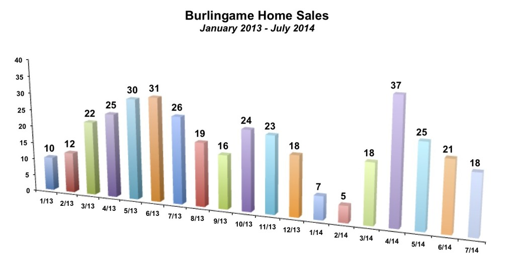 Burlingame Home Sales July 2014
