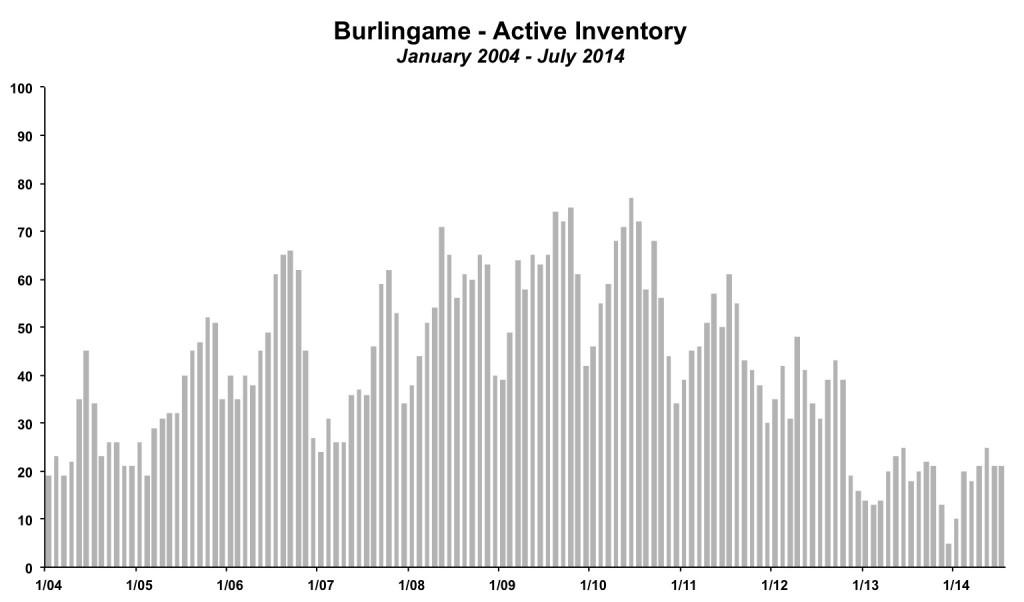 Burlingame Inventory July 2014