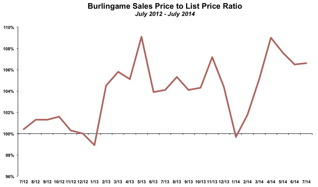 Burlingame Sales Price List Price July 2014