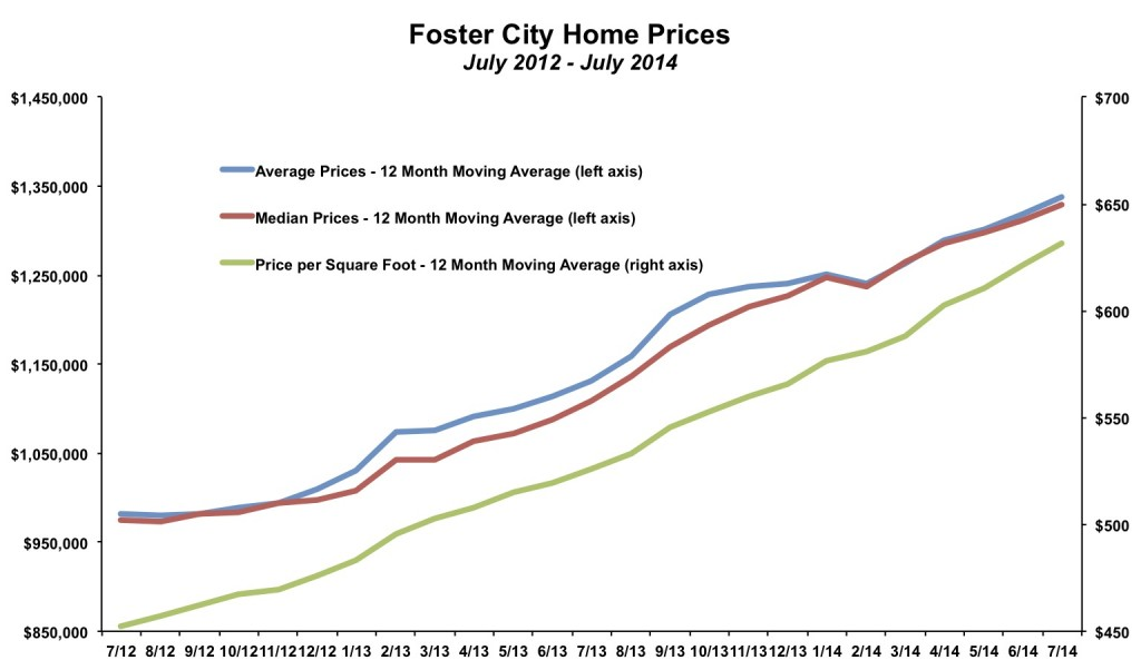Foster City Home Prices July 2014