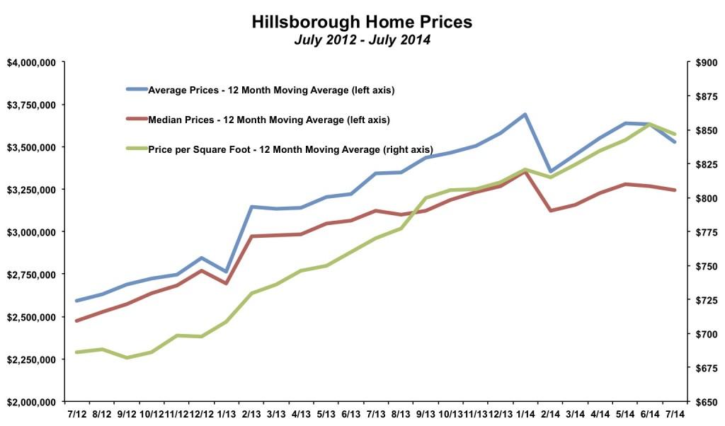 Hillsborough Home Price July 2014
