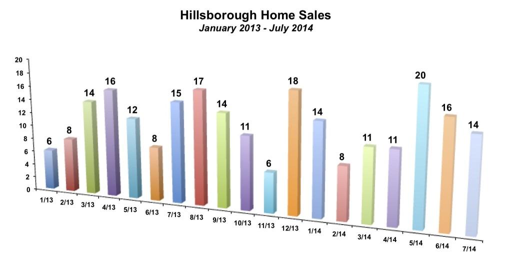 Hillsborough Sales July 2014