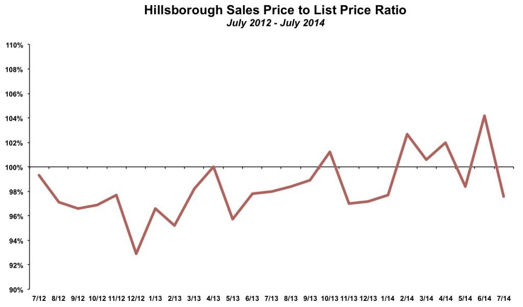 Hillsborough Sales Price List Price July 2014