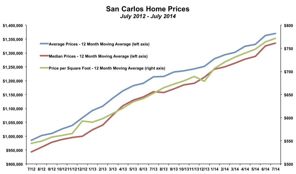 San Carlos Home Prices July 2014