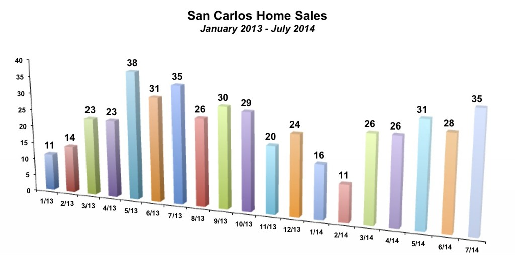 San Carlos Home Sales July 2014