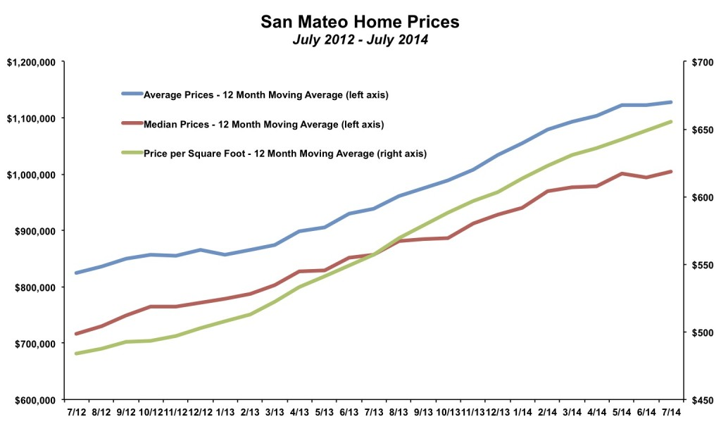 San Mateo Home Prices July 2014