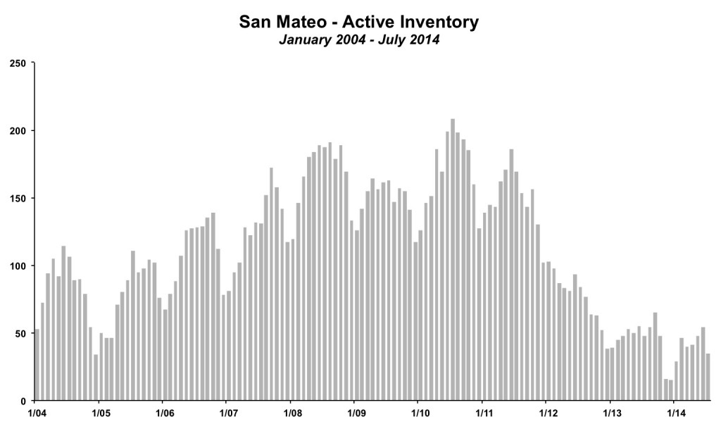 San Mateo Inventory July 2014