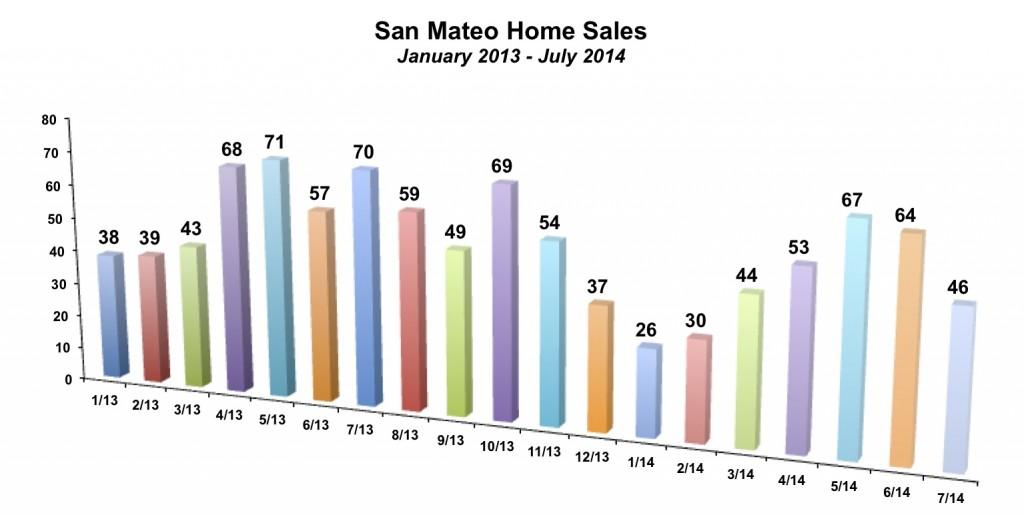 San Mateo Sales July 2014