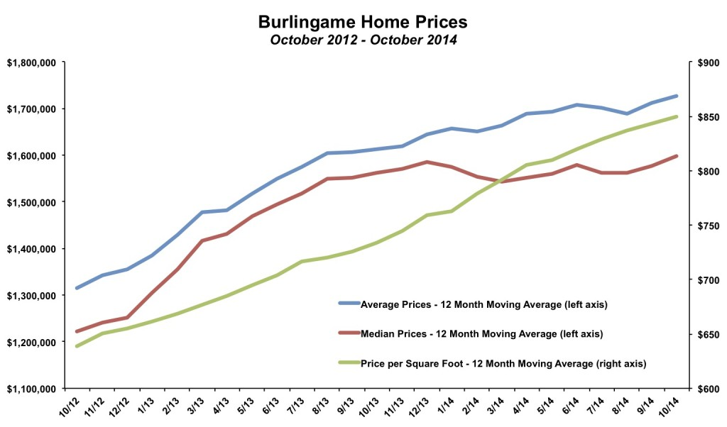 Burlingame Home Prices October 2014