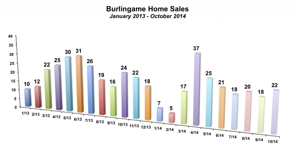 Burlingame Home Sales October 2014