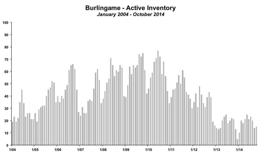 Burlingame Inventory October 2014