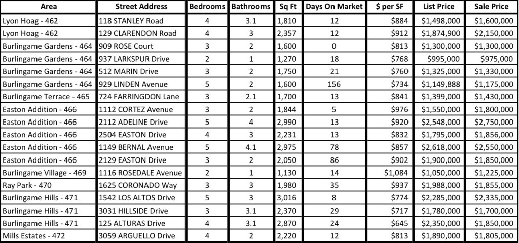 Burlingame Recent Sales October 2014