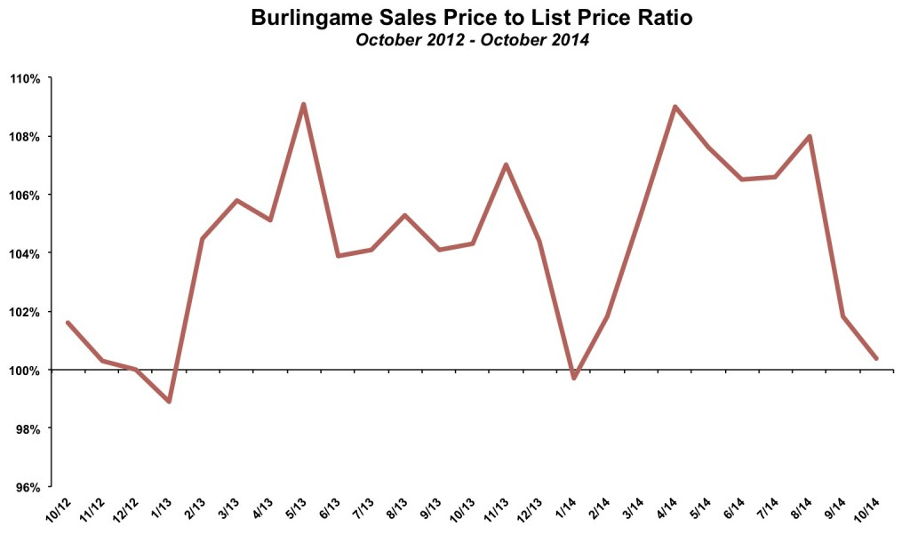 Burlingame Sales Price List Price October 2014