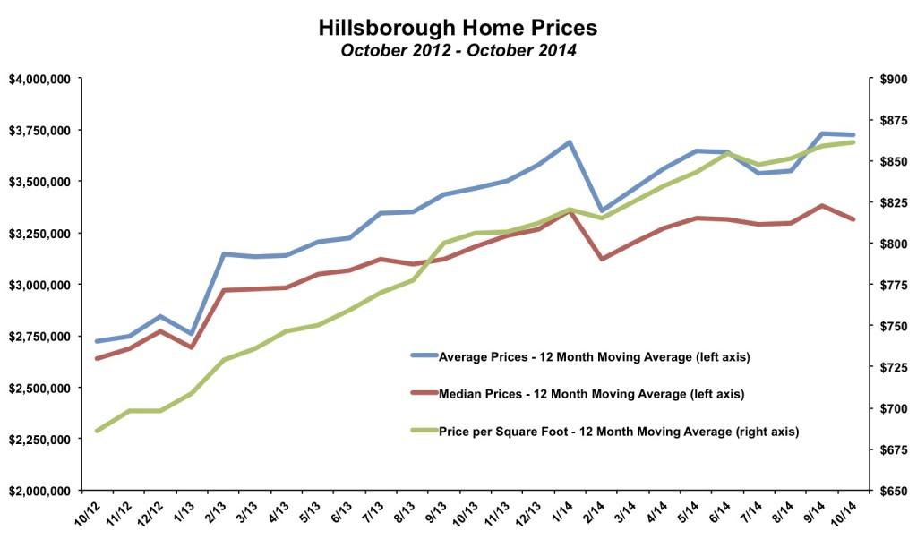 Hillsborough Home Prices October 2014