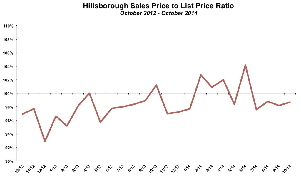Hillsborough Sales Price List Price October 2014