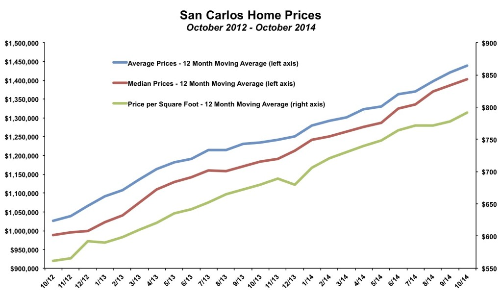 San Carlos Home Prices October 2014