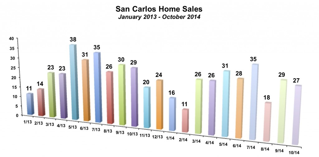 San Carlos Home Sales October 2014