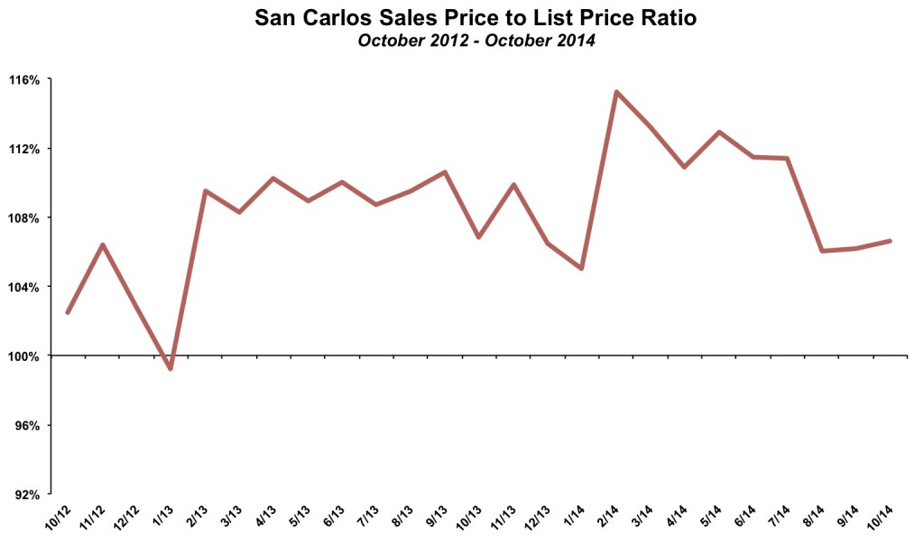 San Carlos Sales Price List Price October 2014