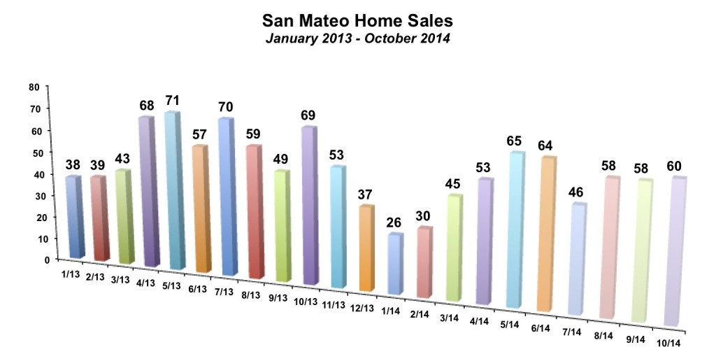 San Mateo Home Sales October 2014