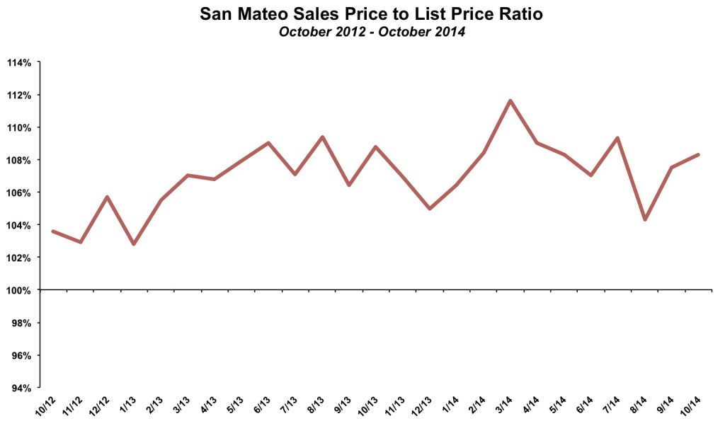 San Mateo Sales Price List Price October 2014