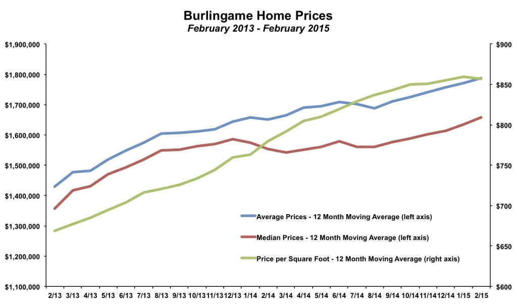 Burlingame Home Prices February 2015