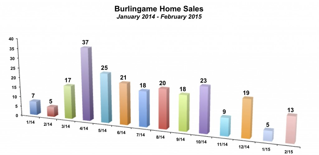 Burlingame Home Sales February 2015