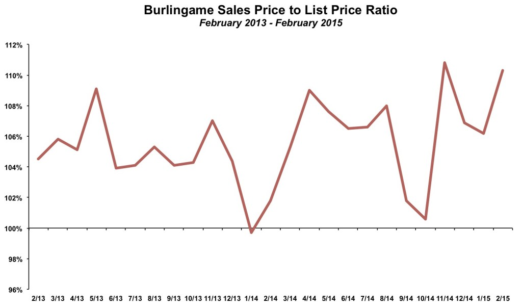 Burlingame Sales Price to List Price February 2015
